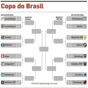 Tabela_Copa_Brasil_630(1)